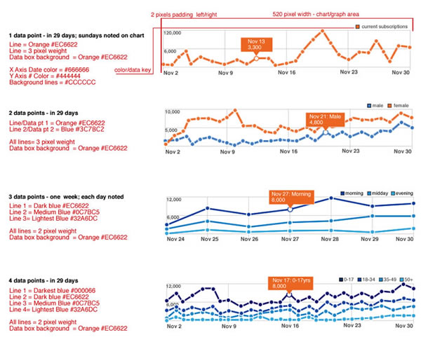 Datapoints - charts